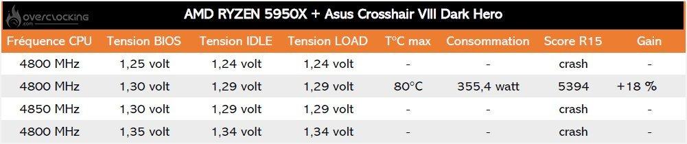 Evolution de l'overclocking du 5950X sur Cinebench R15