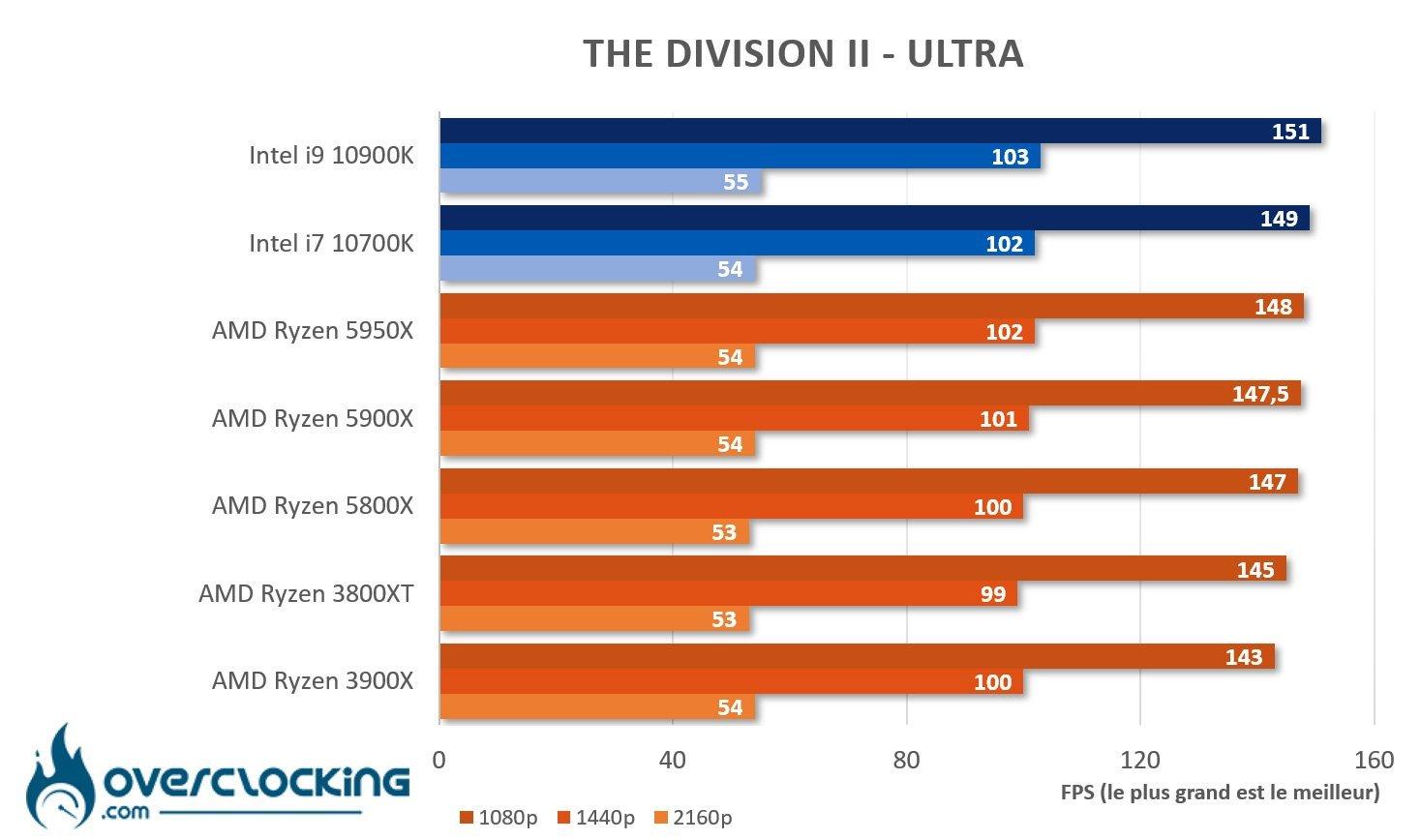 5950X sous The Division 2