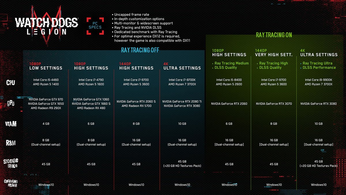 Ray Tracing et DLSS pour Watch Dogs Legion