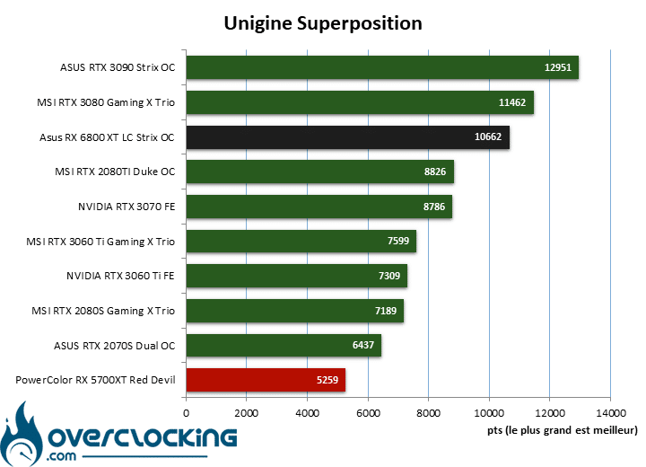 Asus ROG RX 6800 XT LC Strix Gaming OC sous superposition