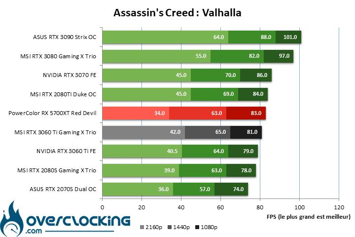 MSI RTX 3060 Ti Gaming X Trio sous Assassin's Creen Valhalla