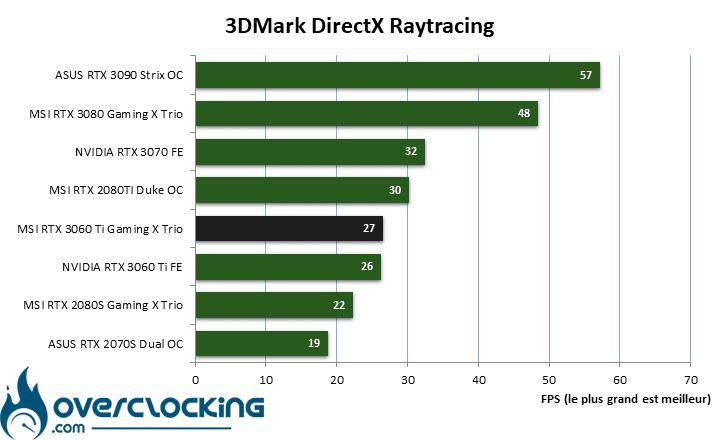 MSI RTX 3060 Ti Gaming X Trio sous Directx Raytracing