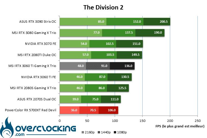 MSI RTX 3060 Ti Gaming X Trio sous The Division 2