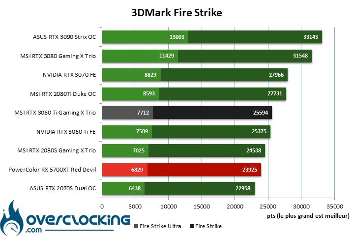 MSI RTX 3060 Ti Gaming X Trio sous Fire Strike