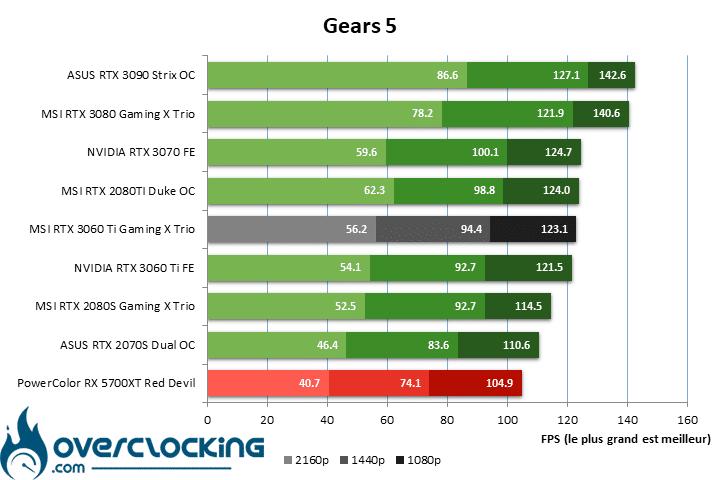 MSI RTX 3060 Ti Gaming X Trio sous Gears 5