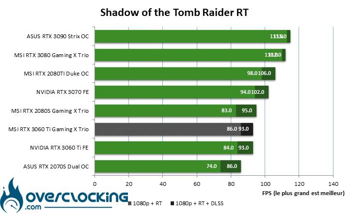 MSI RTX 3060 Ti Gaming X Trio sous Shadow Tomb Raider
