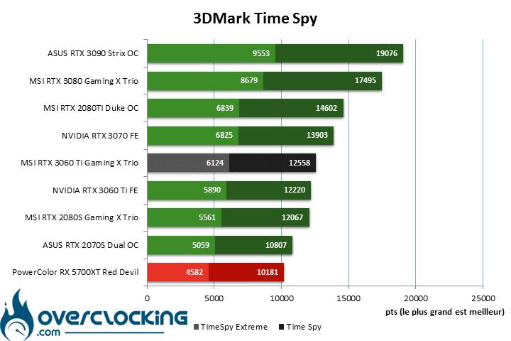 MSI RTX 3060 Ti Gaming X Trio sous Time Spy