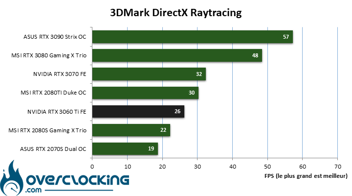 NVIDIA RTX 3060 Ti sous DirectX Raytracing