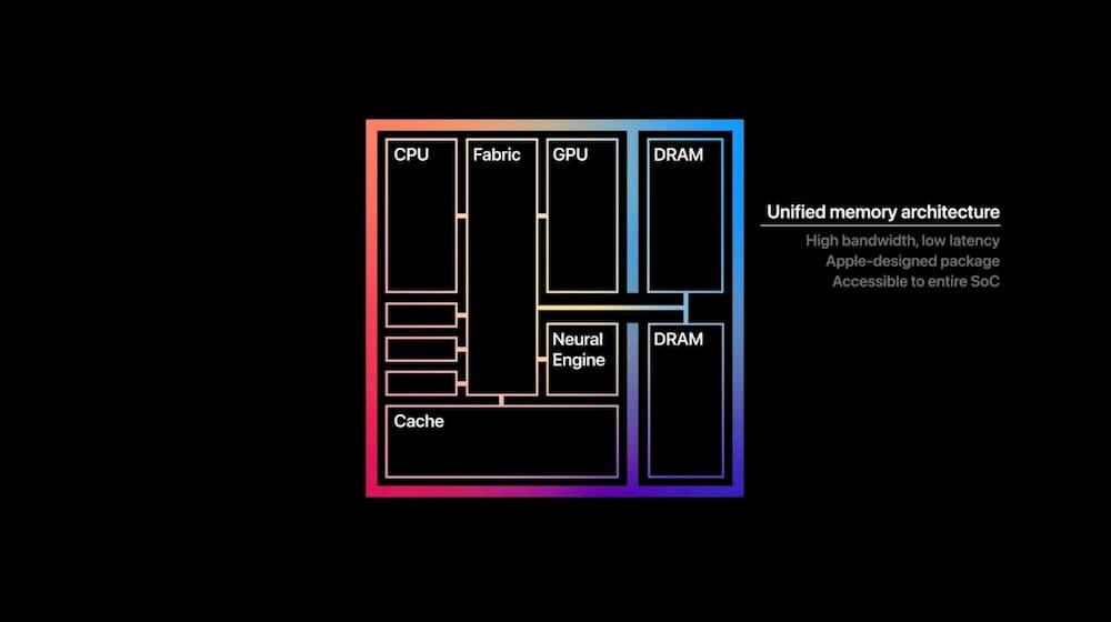 apple-silicon cpu 32 Cores