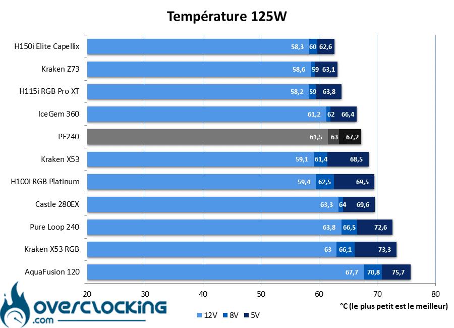 Silverstone PF240 températures 125W