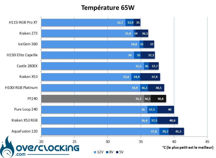 Silverstone PF240 températures 65W