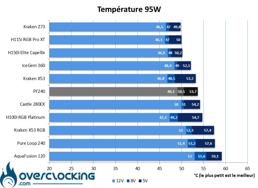 Silverstone PF240 températures 95W