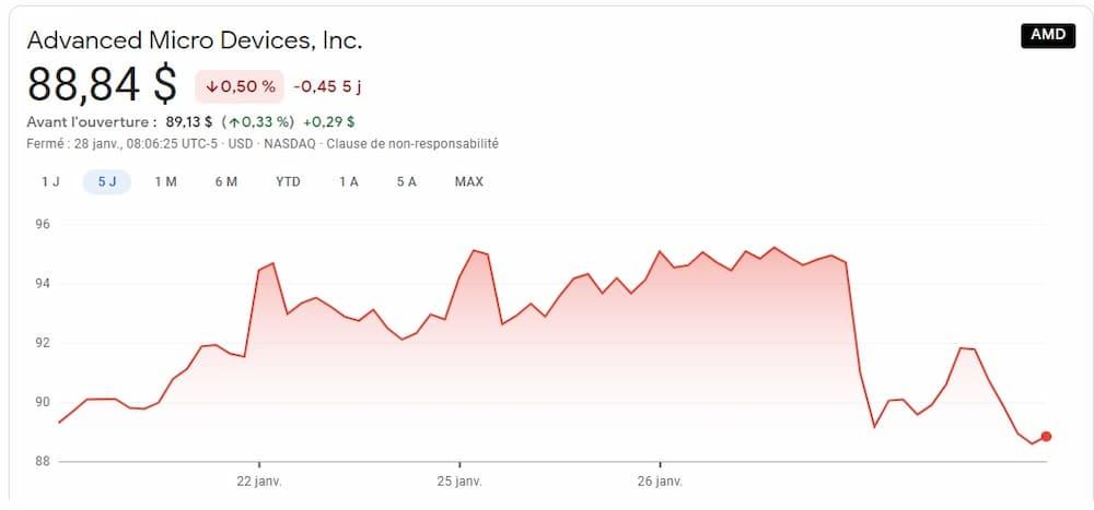 AMD Stocks ruptures 2021