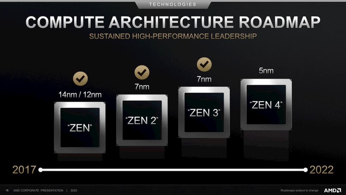 AMD-Zen-CPU-Architecture-Roadmap-2022