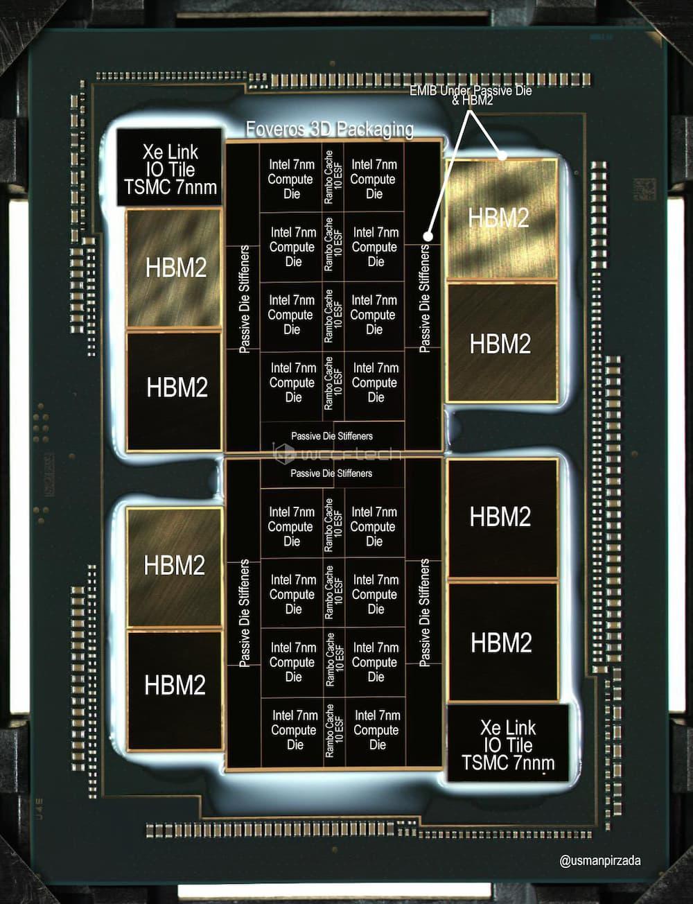 Intel GPU XE Foveros
