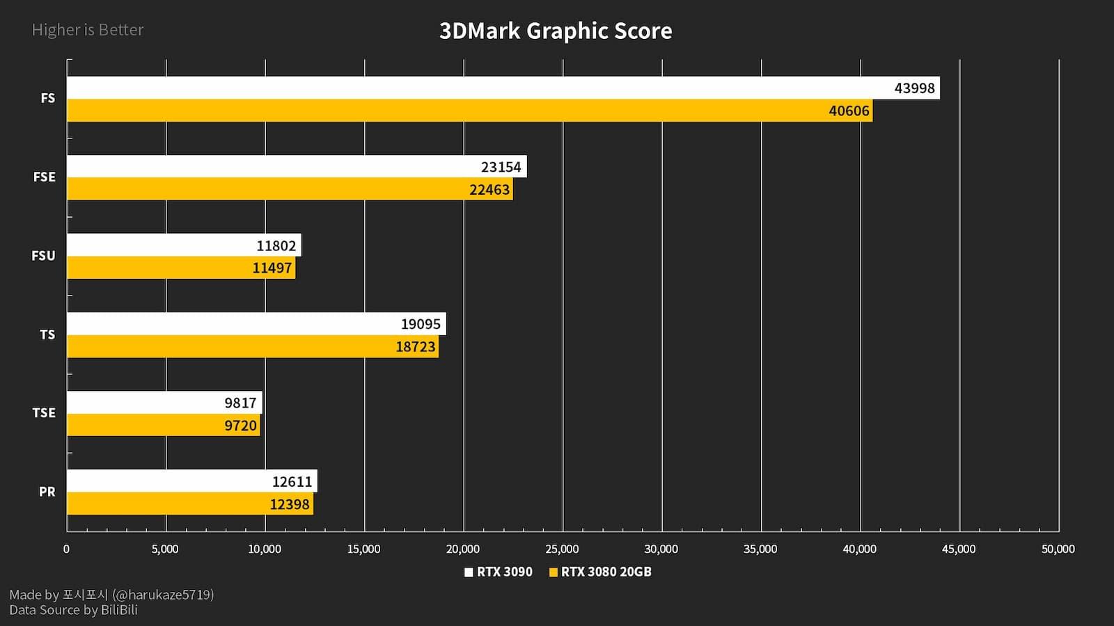 RTX-3080-Ti-vs-RTX-3080-20GB-vs-RTX-3090