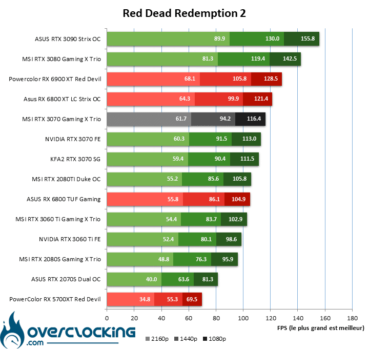 Red Dead Redemption 2 MSI RTX 3070 Gaming X Trio