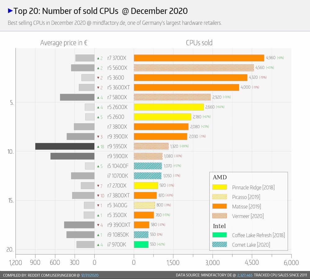 https://overclocking.com/wp-content/uploads/2021/01/Top-20-CPU-decembre-2020.jpg