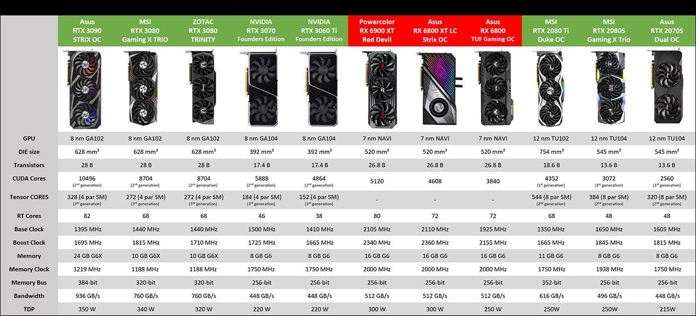 Récapitulatif GPU testés