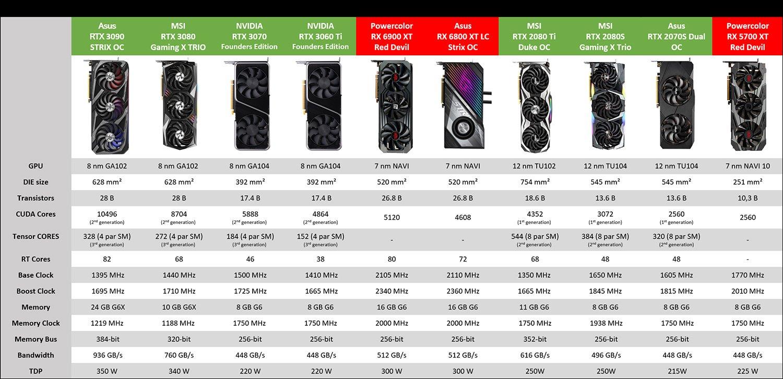 Tableau comparatif GPU