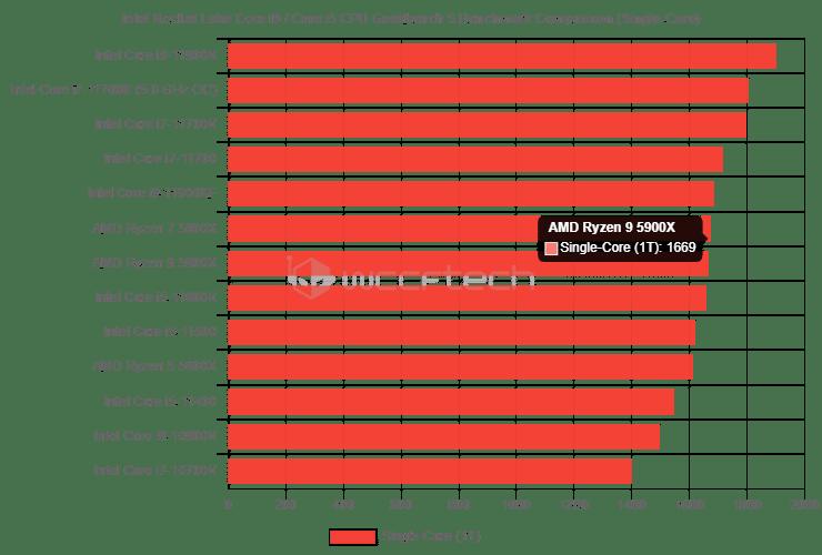 Rocket Lake-s Single Core Geekbench