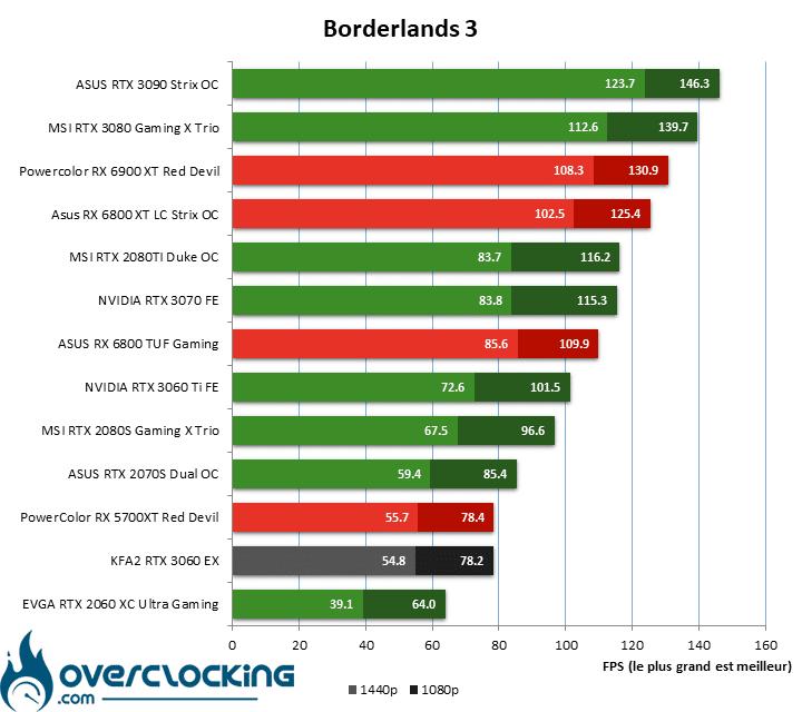 Borderlands 3 avec la KFA2 RTX 3060 EX