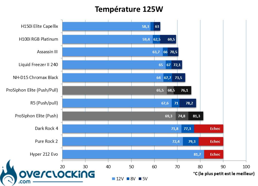 IceGiant ProSiphon Elite températures 125W