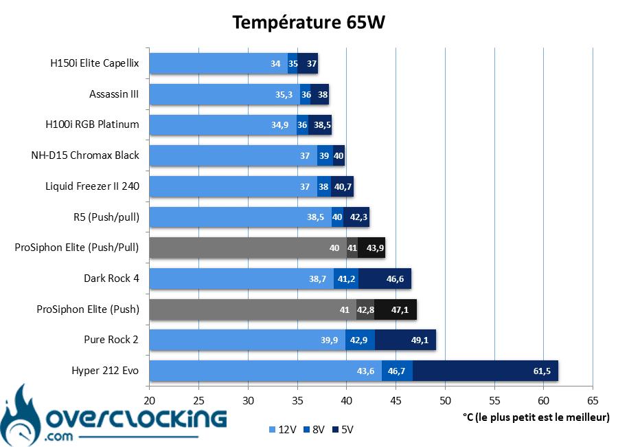 IceGiant ProSiphon Elite températures 65W