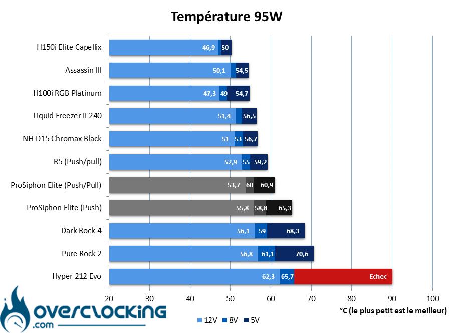 IceGiant ProSiphon Elite températures 95W