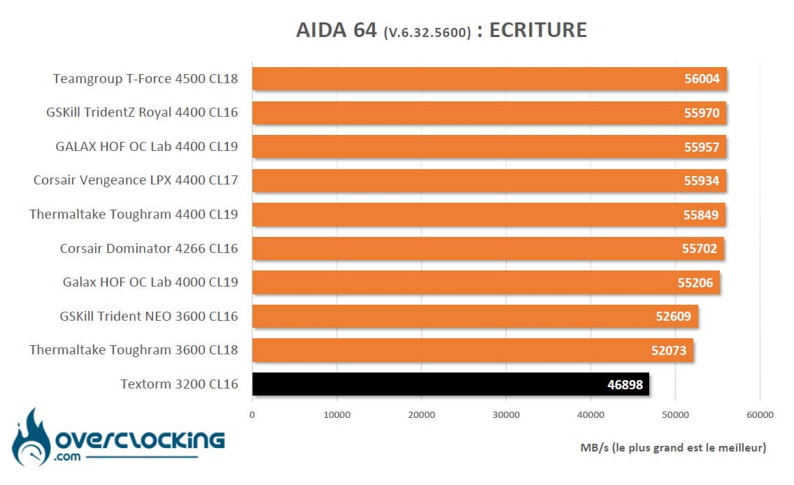 Textorm Aida64 AMD