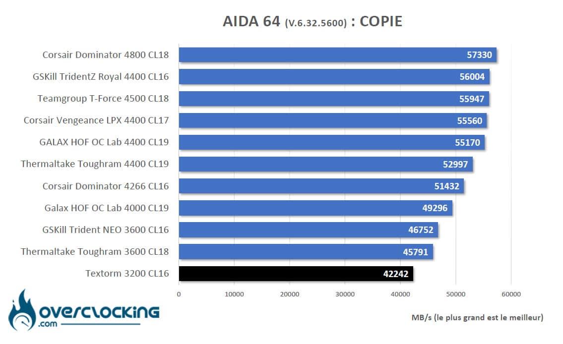 Aida64 Intel copie