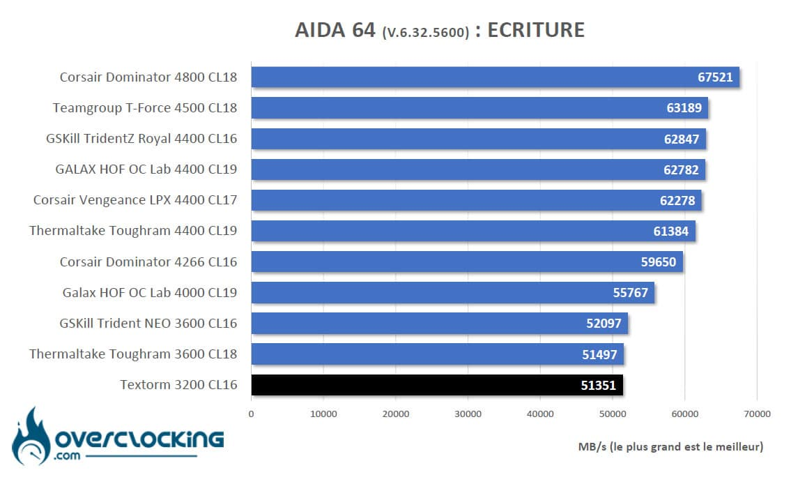 Aida64 Intel ecriture