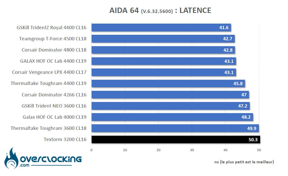 Aida64 Intel latence