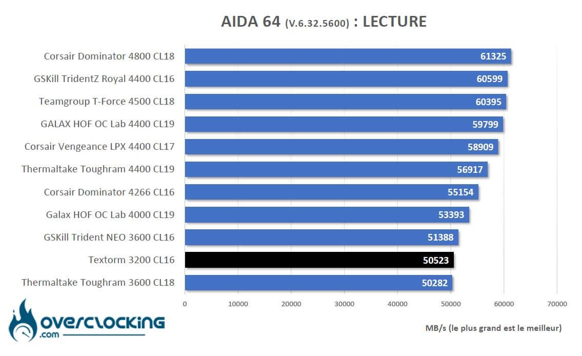 Aida64 Intel lecture