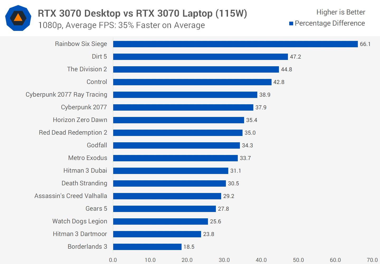 RTX 3070 Mobile 115W VS RTX 3070 Desktop 1080P