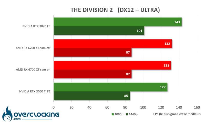 AMD SAM RX 6700 XT