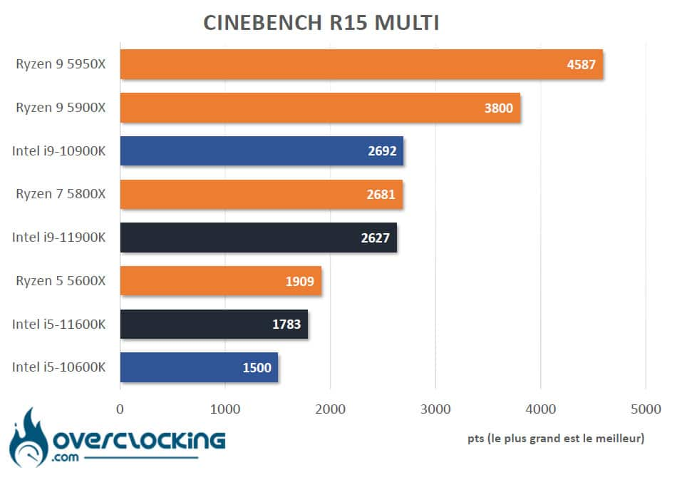 Tableau comparatif Rocket Lake Cinebench R15