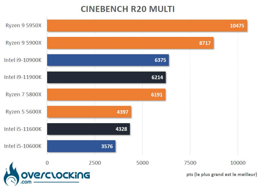 Tableau comparatif Rocket Lake Cinebench R20
