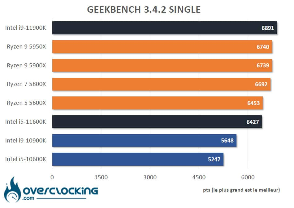Tableau comparatif Rocket Lake Geekbench 3