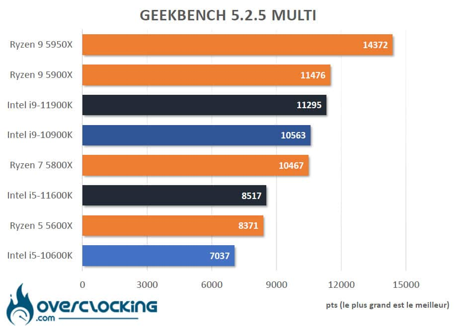 Tableau comparatif Rocket Lake Geekbench 5