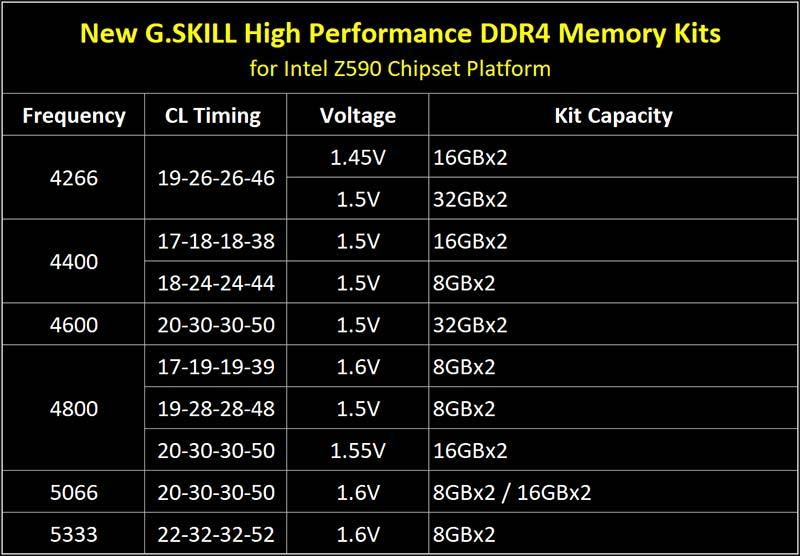 GSKill kit memoire Rocket Lake Z590