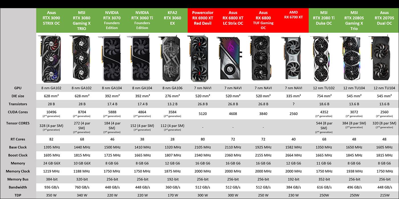 Tableau tests des GPU