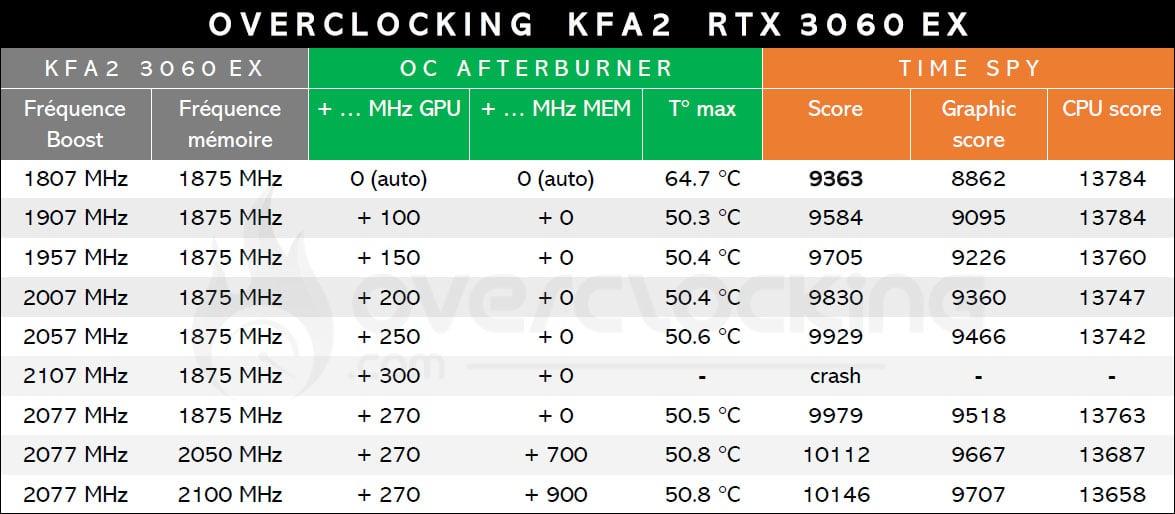 Tableau overclocking RTX 3060