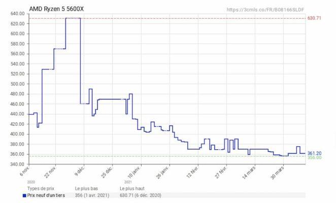 AMD Ryzen 5000 évolution prix