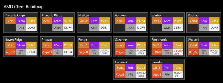 AMD roadmap 2022