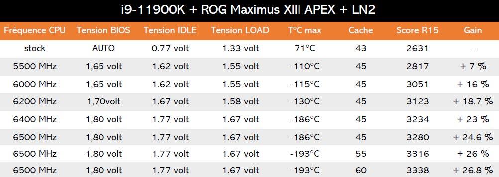 LN2 ROG APEX 13 et 11900K