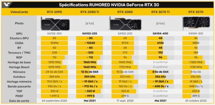 RTX3080 ti benchmarks