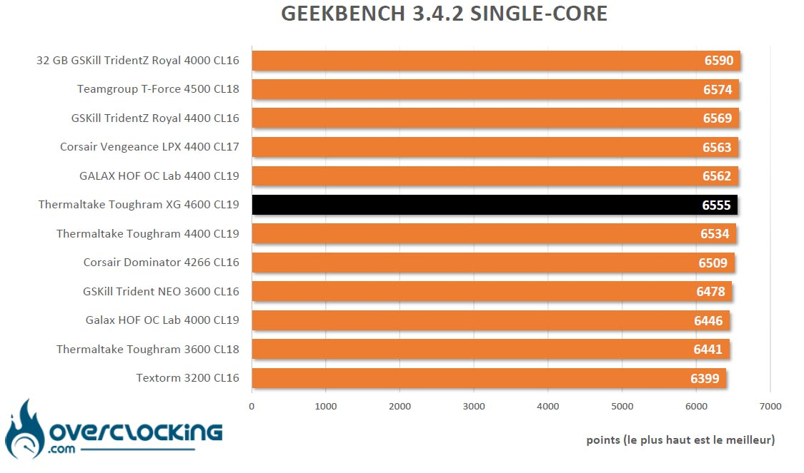 Geekbench 3 Thermaltake Toughram XG RGB