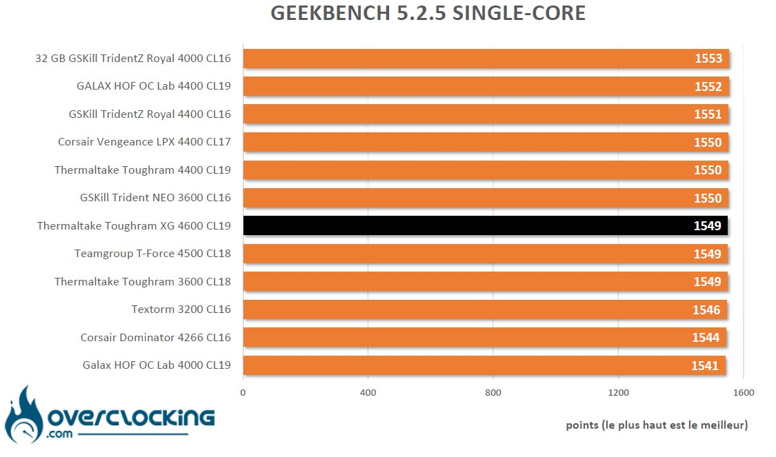 Geekbench 5 Thermaltake Toughram XG RGB