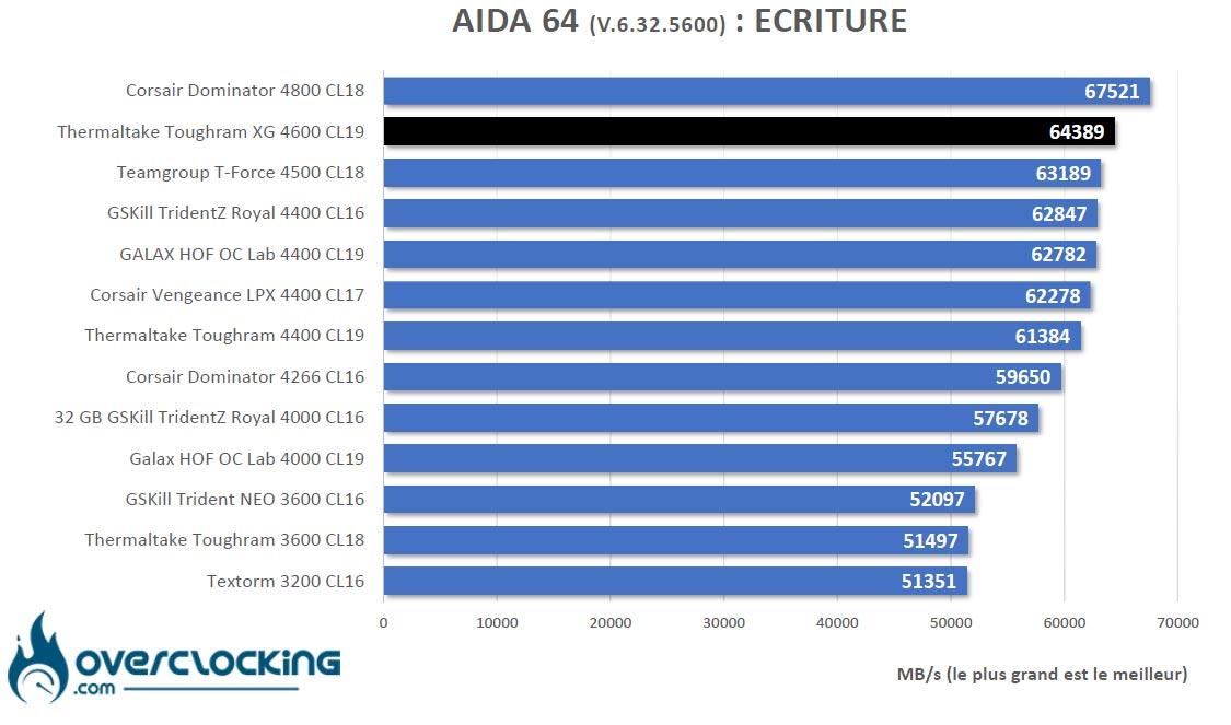 AIDA64 Thermaltake Toughram XG RGB